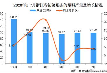 2020年7月浙江省初级形态的塑料产量数据统计分析