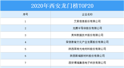 2020年西安龙门榜TOP20榜单出炉:龙腾半导体等企业上榜(附全榜单)