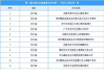 第二批全国乡村旅游重点村名单出炉:四川共23个乡村入选(附图表)