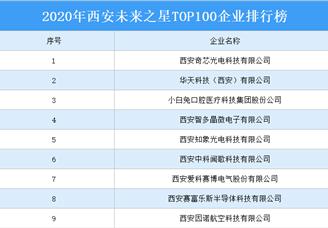 2020年西安未来之星TOP100排行榜
