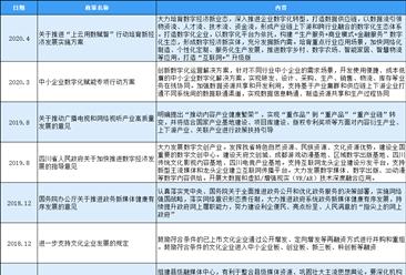 2020年中国互联网信息服务行业最新政策汇总一览(表)