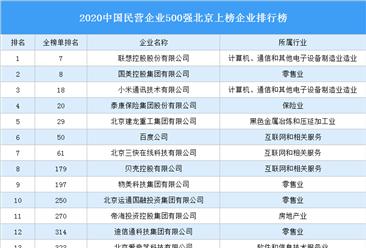 2020中国民营企业500强北京上榜企业排行榜(附榜单)