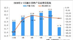 2020年7月浙江省纱产量数据统计分析