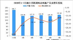 2020年7月浙江省機制紙及紙板產量數據統計分析
