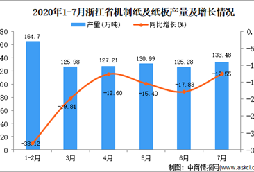 2020年7月浙江省机制纸及纸板产量数据统计分析