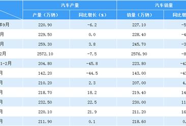 2020年1-8月汽车市场产销分析:8月销量218.6万辆 同比增长11.6%(附图表)