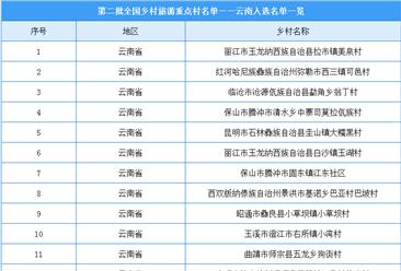 云南23个乡村入选第二批全国乡村旅游重点村(附完整名单)