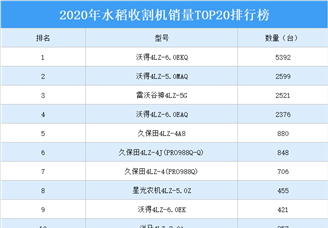 2020年水稻收割机销量TOP20排行榜