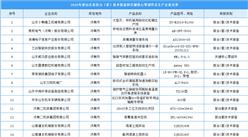 2020年度山东省首台(套)技术装备和关键核心零部件产品及生产企业名单出炉