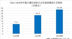 2020年中国计算机视觉行业市场规模及竞争格局分析(图)