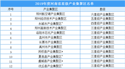 2019年度河南省星级产业集聚区名单出炉:共112产业集聚区入选(附名单)