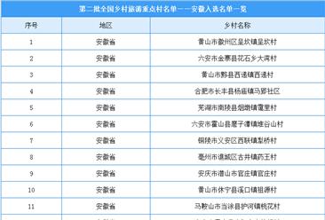 第二批全国乡村旅游重点村名单出炉:安徽共22个乡村入选(附图表)