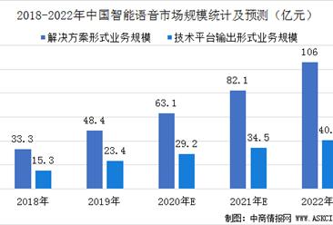 2020年中国智能语音行业市场规模及竞争格局分析(图)