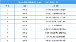 第二批全国乡村旅游重点村名单出炉:河南21个乡村入选(附图表)