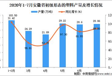 2020年7月安徽省初级形态的塑料产量数据统计分析