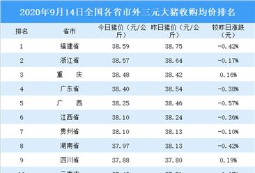 2020年9月14日全国各省市生猪价格排行榜:全国生猪价格主流下跌(附排名)