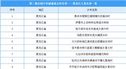 第二批全国乡村旅游重点村名单出炉:黑龙江共21个乡村入选(附图表)