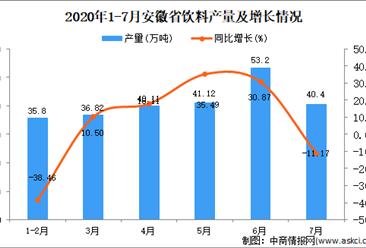 2020年7月安徽省饮料产量数据统计分析
