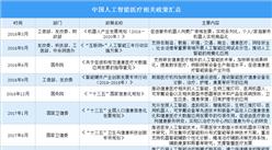 2020年中国人工智能医疗行业政策汇总(图)