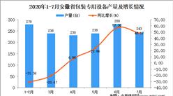 2020年7月安徽省包装专用设备产量数据统计分析