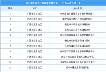 广西共有22个乡村入选第二批全国乡村旅游重点村(附完整名单)