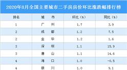 8月二手房房价涨跌排行榜:广州再次领涨全国 18城房价下跌(图)