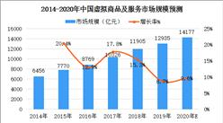 2020年中国虚拟商品及服务行业市场规模及发展前景预测分析(图)