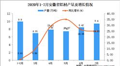 2020年7月安徽省铝材产量数据统计分析