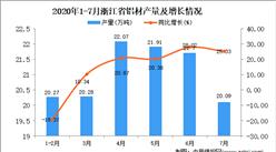 2020年7月浙江省鋁材產量數據統計分析