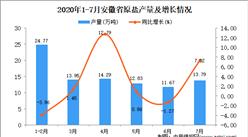 2020年7月安徽省原鹽產量數據統計分析