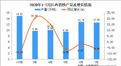 2020年7月江西省纱产量数据统计分析
