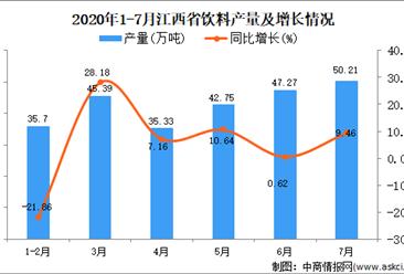 2020年7月江西省饮料产量数据统计分析