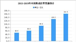 2020年中国集成灶市场规模及发展趋势预测分析