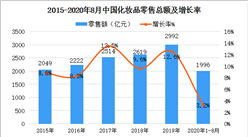 2020年中国化妆品市场规模及发展趋势预测分析