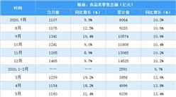 2020年1-8月全国粮油食品行业零售情况分析:零售额同比增长11%(表)