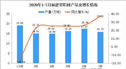 2020年7月福建省铝材产量数据统计分析