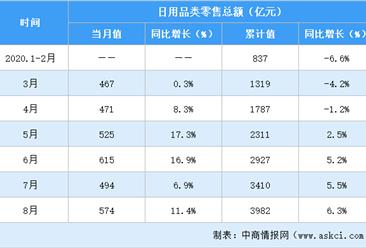 2020年1-8月全国日用品行业零售情况分析:零售额同比增长6.3%(表)