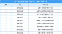 西藏共有21个乡村入选第二批全国乡村旅游重点村(附完整名单)