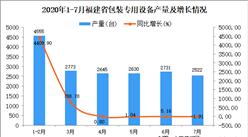 2020年7月福建省包装专用设备产量数据统计分析