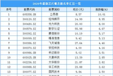 2020年中国最新芯片概念股名单汇总一览(表)