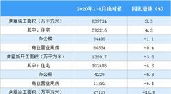 2020年1-8月份全国房地产开发经营和销售情况(附图表)