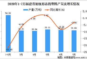 2020年7月福建省初级形态的塑料产量数据统计分析