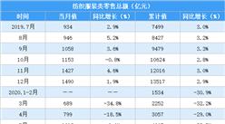 2020年1-8月全国纺织服装行业零售情况分析:零售额同比下降15%(表)