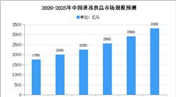 2020年中国速冻食品市场规模及发展趋势预测分析