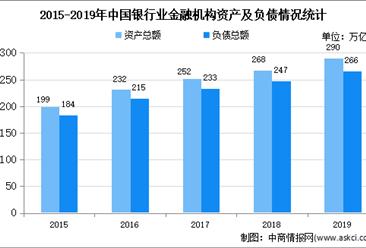 2020年中国银行市场现状及发展趋势预测分析