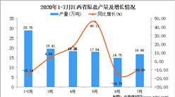2020年7月江西省原盐产量数据统计分析