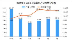 2020年7月福建省饮料产量数据统计分析