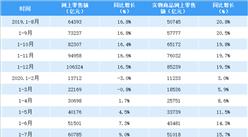 2020年1-8月全国网上零售情况分析:零售额同比增长9.5%(表)