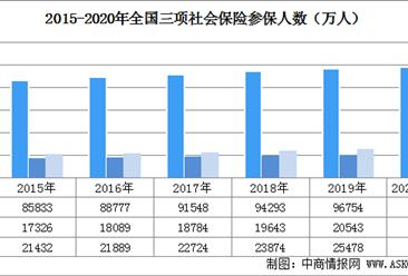 2020年1-7月中国社会保险参保人数及三项社会保险基金收支情况分析(图)