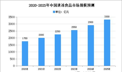 2020年中国速冻食品行业存在问题及发展前景预测分析